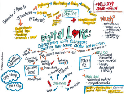 Digital Love mind map