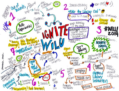 Ignite WILU mind map