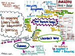Re-Imagining Library guides mind map by Melanie Parlette-Stewart