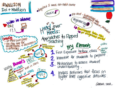 Head over heels mind map