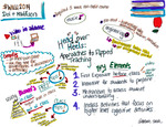 Head over heels mind map by Melanie Parlette-Stewart